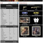 Uncharted 3 Multiplayer Beta Statistik