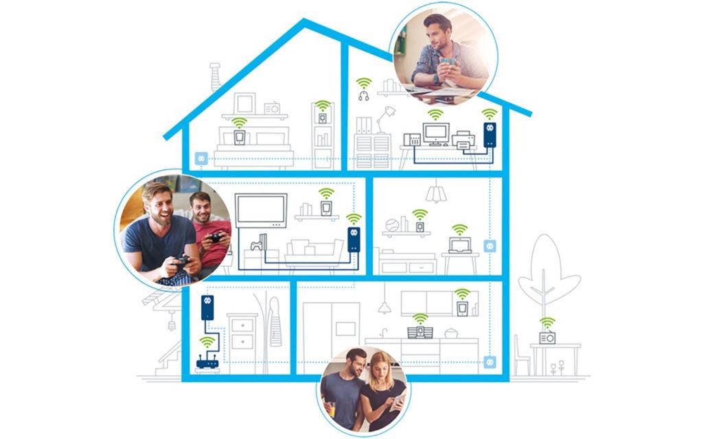 Der dLAN 1200+ WiFi ac Adapter verlängert das Routersignal über das bestehende Stromnetz in alle Wohnbereiche.